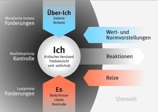 """""""Freud Ich"""" von Freud-5.jpg: Rainer Zenzderivative work: Madden (talk) - Freud-5.jpg. Lizenziert unter CC BY-SA 3.0 über Wikimedia Commons - http://commons.wikimedia.org/wiki/File:Freud_Ich.svg#/media/File:Freud_Ich.svg"""